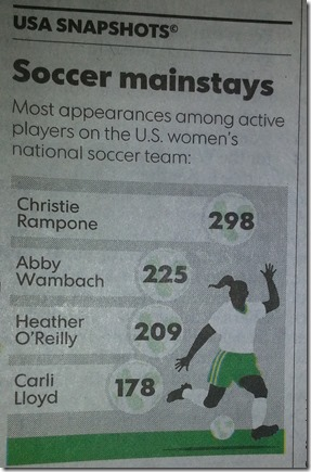 USA Today Soccer Infographic