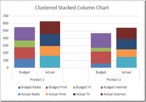 How To Make An Excel Clustered Stacked Column Chart With Different