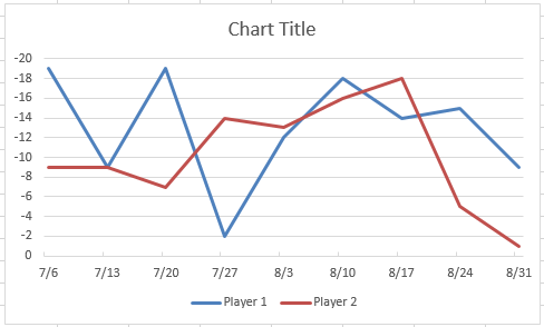 How-to Make an Excel Chart Go Up with Negative Values