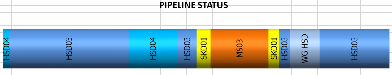 Pipeline Status Chart by Quantity and Color