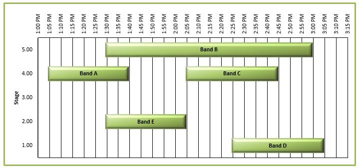 Dons Music Festival Excel Gantt Chart