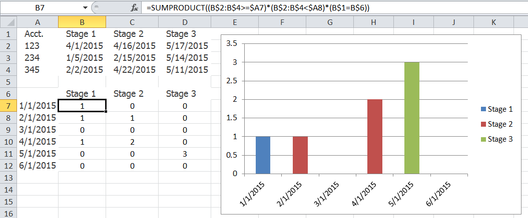 Sumproduct Monthly Count By Stage Column Chart Excel Dashboard