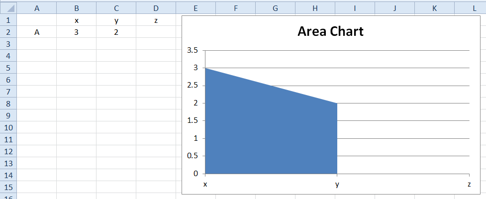 Excel Area Cliff Chart