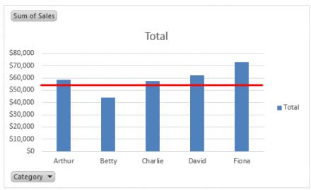 Index of wp contentuploads201510 excel pivot chart goal line 440x270g ccuart Images