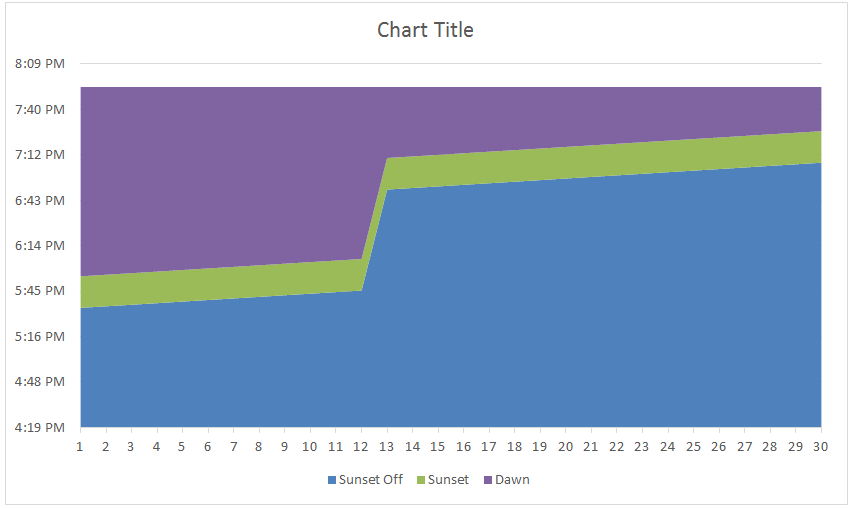 Excel Stacked Area Time Chart