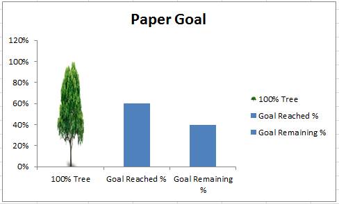 Tree Goal Chart Image No Gridlines