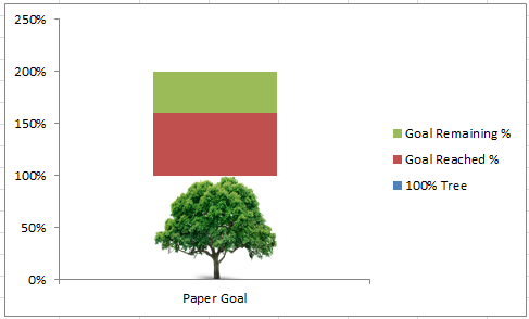 Tree Goal Chart Image after Switch Row Column