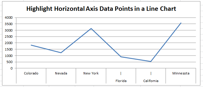 Horizontal Axis Label Highlight in an Excel Line Chart using Pipe Character