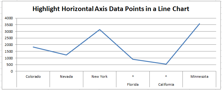 Horizontal Axis Label Highlight in an Excel Line Chart