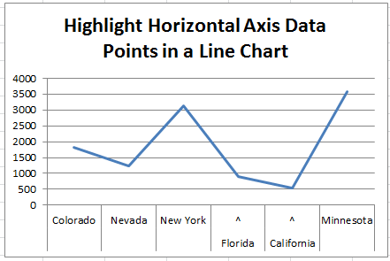 How-to Highlight Specific Horizontal Axis Labels in an Excel Line Chart