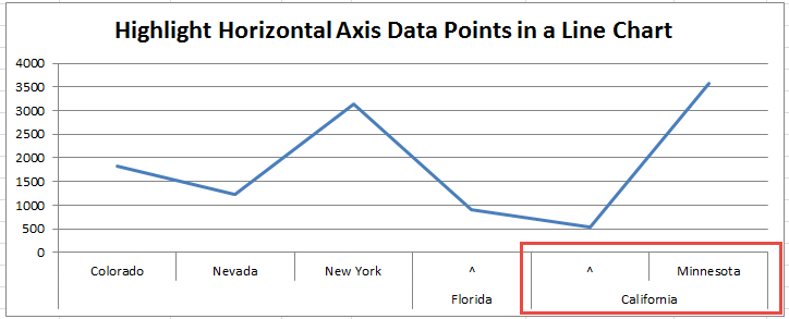 Line Chart Axis Highlight with No Space in the Formula