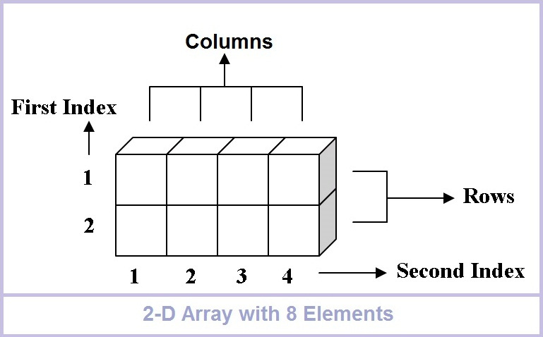 Excel Vba Join Two Dimensional Array - vba arrays excel explained ...