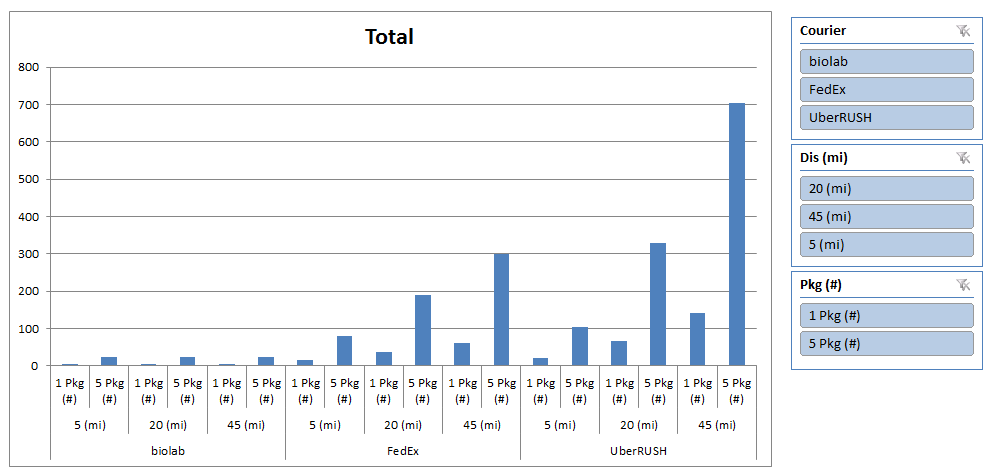 Friday Challenge Pivot Chart with Slicers