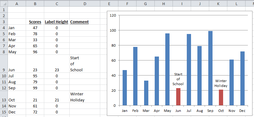 Custom Label Callouts for Individual Data Points in an Excel Chart