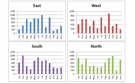 Quickest Way to Select and Align Charts for an Excel Dashboard Featured Image