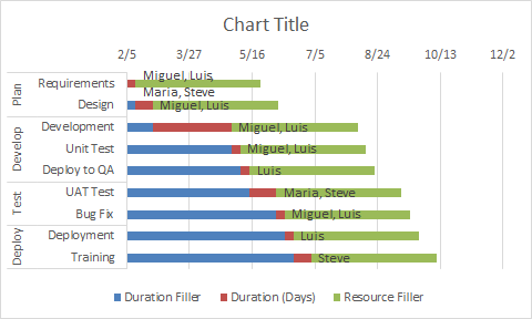 Excel 2016 Gantt Chart Add Resource Names Step 6 Excel Dashboard