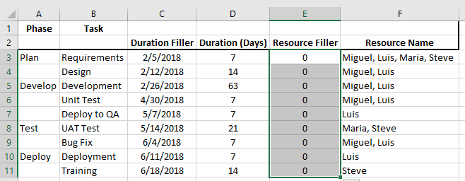 Excel 2016 Gantt Chart Data Range Update Resource Filler to Zero Value