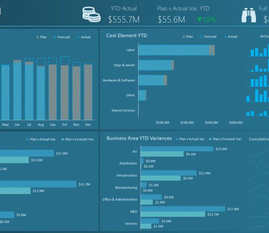 Actual vs Plan Excel Dashboard